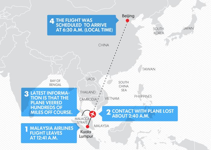 According To A March 11 2017 Article By Usa Today The Malaysian Military Radar Indicated That Flight 370 Made Sharp Turn And Flew At Least As Far