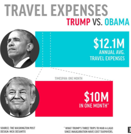 trump travel expenses