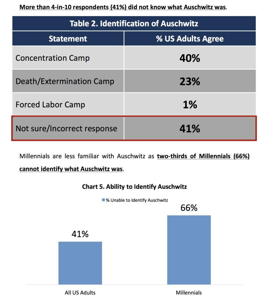 two-thirds-millennials-cannot-identify-auschwitz