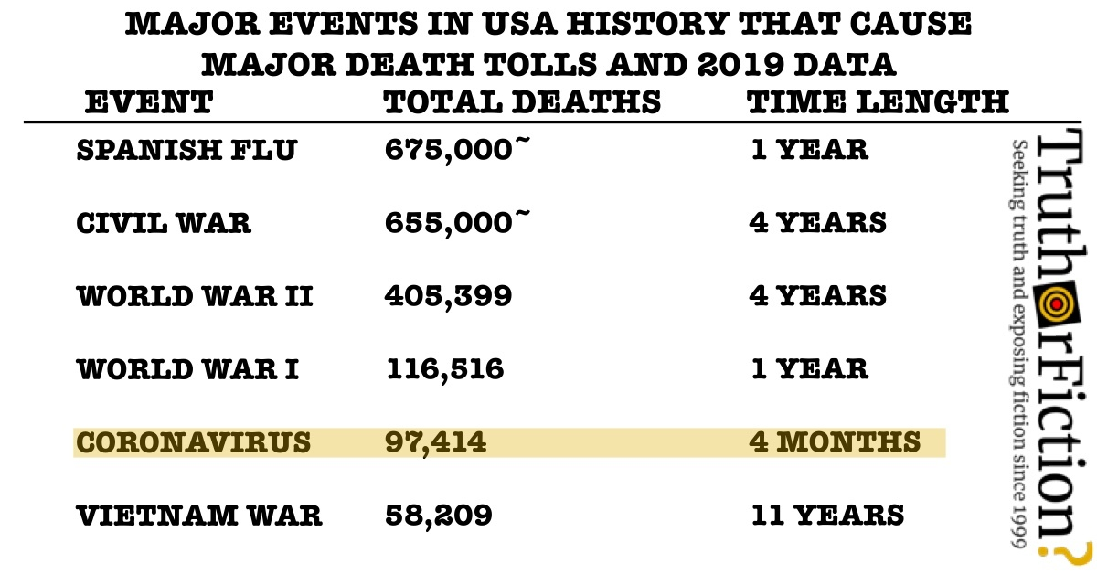 'Major Events in USA History that Cause Major Death Tolls' COVID-19 Chart