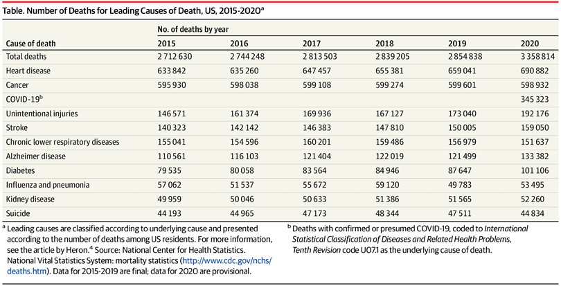 suicide did not increase covid 2020