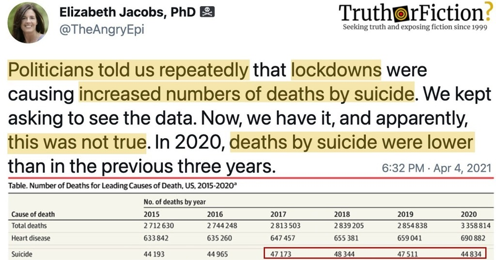 Politicians Claim That Deaths By Suicide Increased During Lockdowns; Mortality Report Says Otherwise