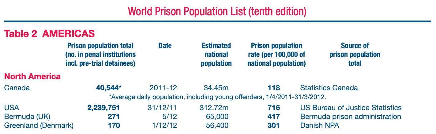 us 22 percent of world prison population