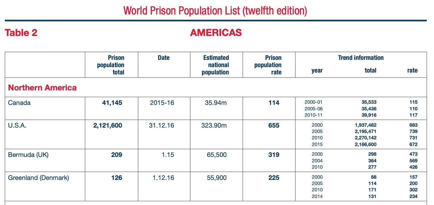 world prison population 22 united states