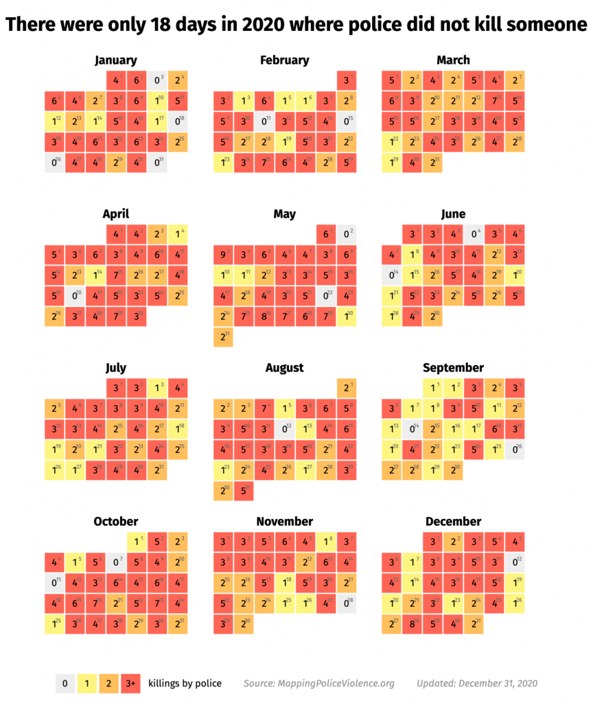 18 days in 2020 where police did not kill someone