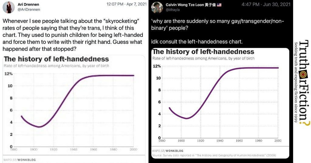 'The History of Left-Handedness'