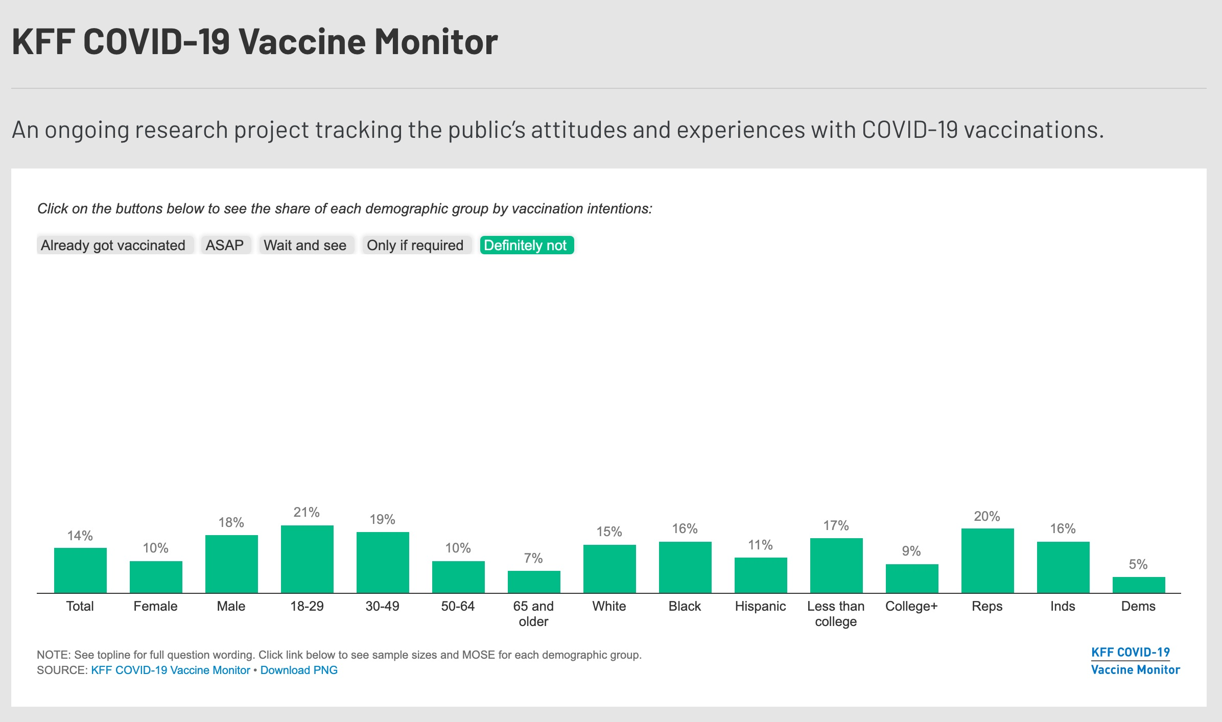 Study Finds Most Highly Educated Americans Are Also the Most Vaccine Hesitant