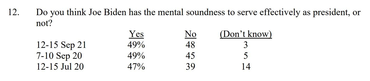 almost half biden mental soundness