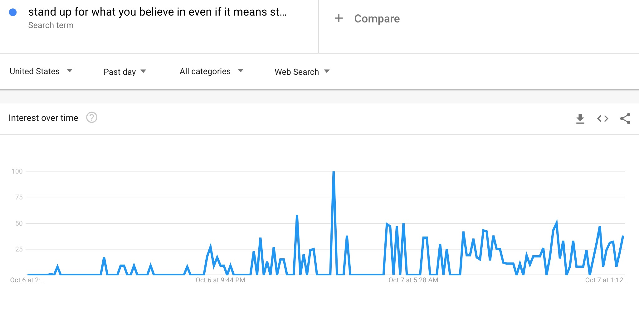 stand_up_for_what_you_believe_in_even_if_it_means_standing_alone_-_Explore_-_Google_Trends
