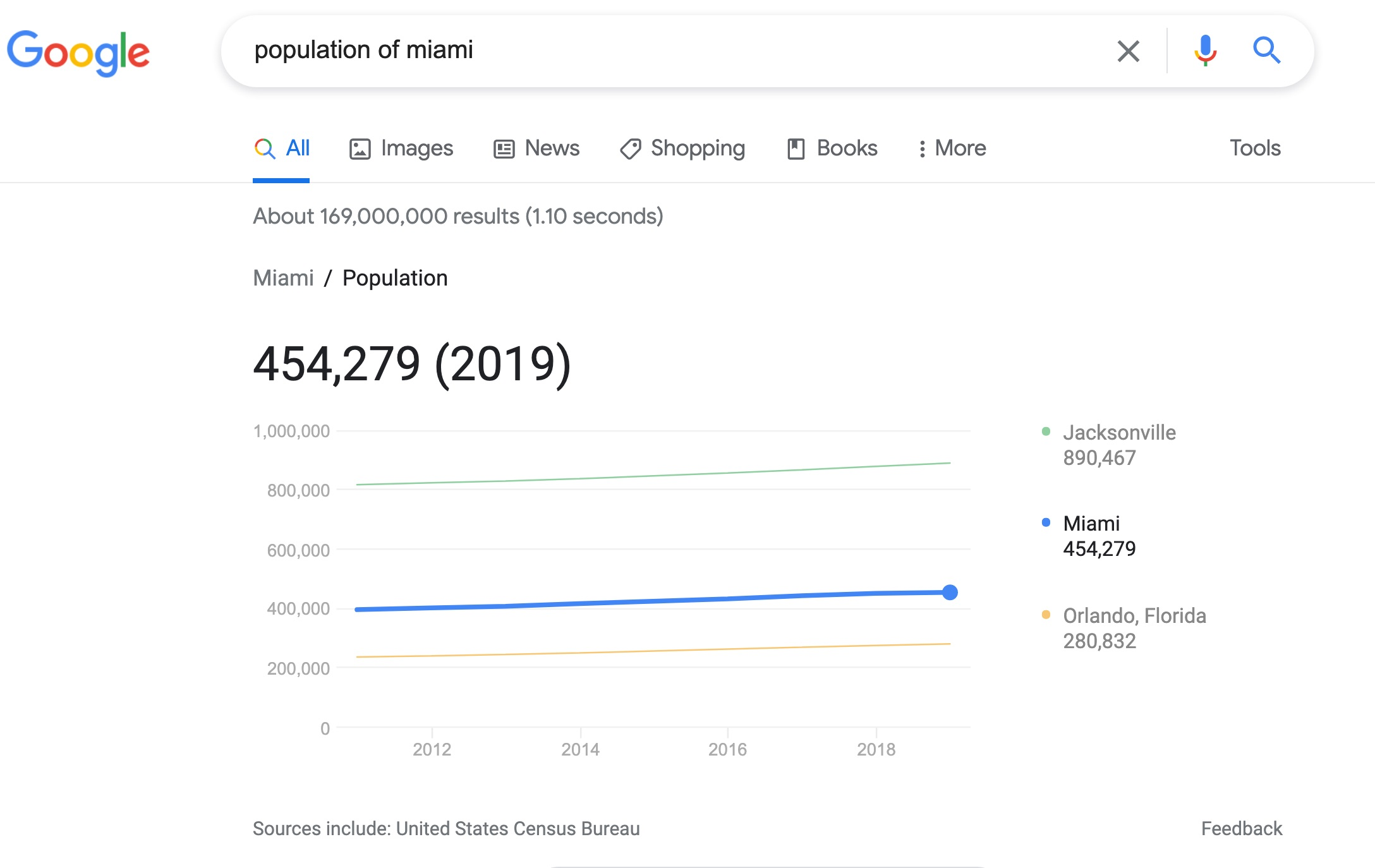 population of miami